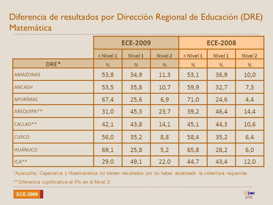 Diferencia de resultados por Dirección Regional de Educación (DRE) Matemática
