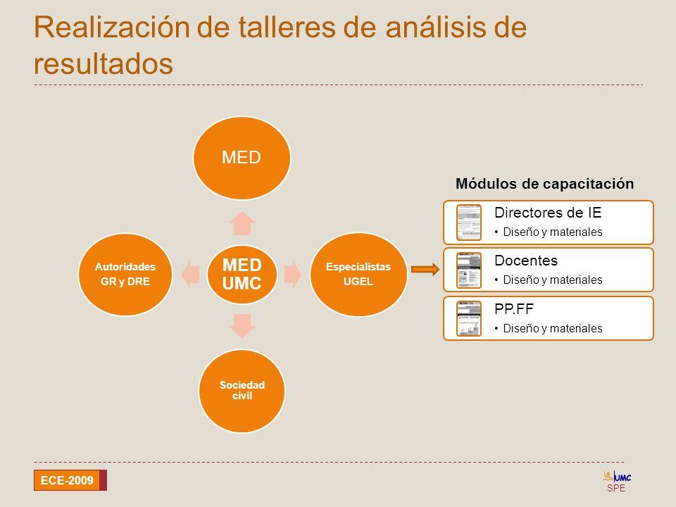 Realización de talleres de análisis de resultados