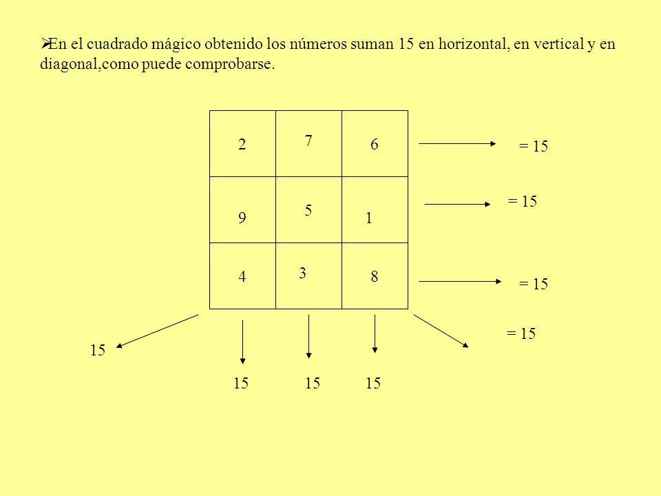 En el cuadrado mágico obtenido los números suman 15 en horizontal, en vertical y en diagonal,como puede comprobarse.