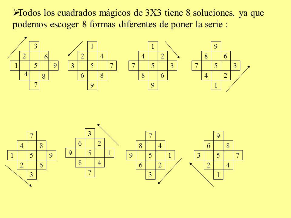 Todos los cuadrados mágicos de 3X3 tiene 8 soluciones, ya que podemos escoger 8 formas diferentes de poner la serie :