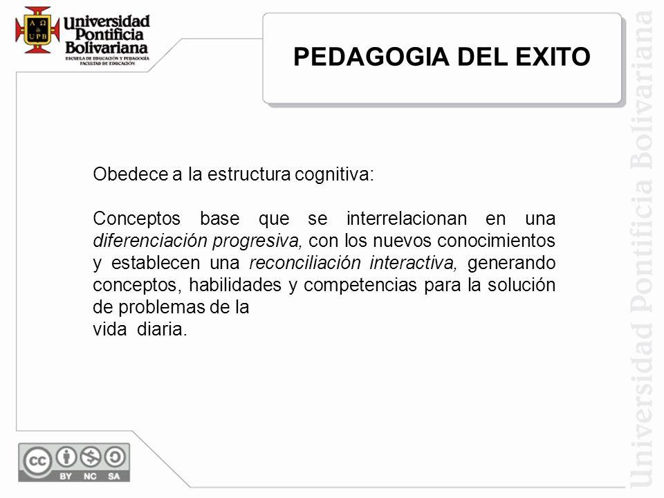 PEDAGOGIA DEL EXITO Obedece a la estructura cognitiva: