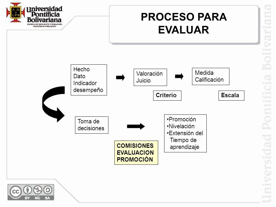 PROCESO PARA EVALUAR Hecho Dato Indicador desempeño Valoración Juicio