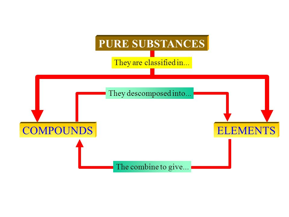 PURE SUBSTANCES COMPOUNDS ELEMENTS They are classified in...