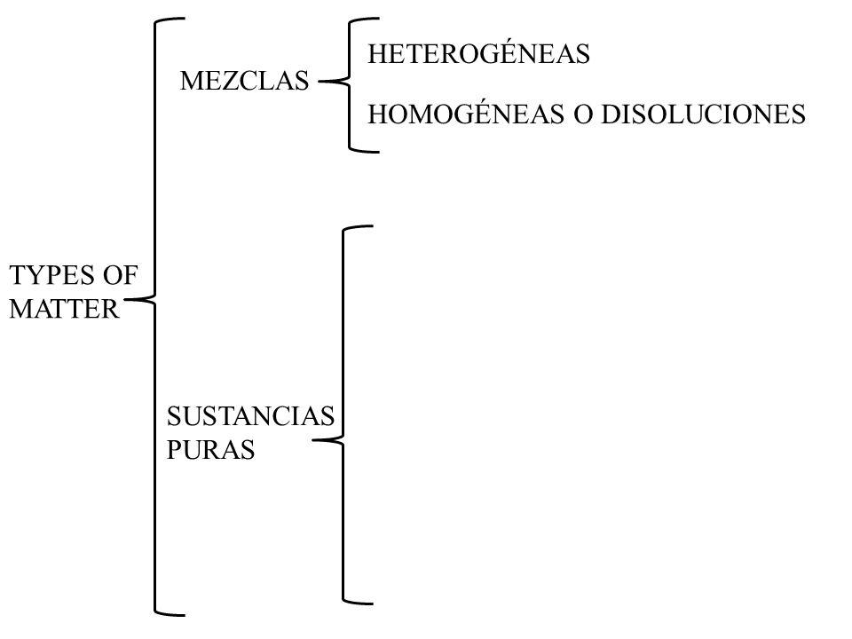 HETEROGÉNEAS MEZCLAS HOMOGÉNEAS O DISOLUCIONES TYPES OF MATTER SUSTANCIAS PURAS