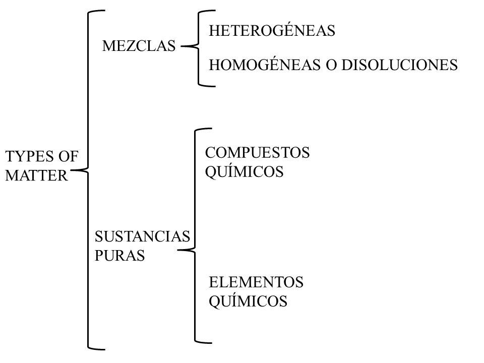 HETEROGÉNEAS MEZCLAS. HOMOGÉNEAS O DISOLUCIONES. COMPUESTOS. QUÍMICOS. TYPES OF MATTER. SUSTANCIAS PURAS.