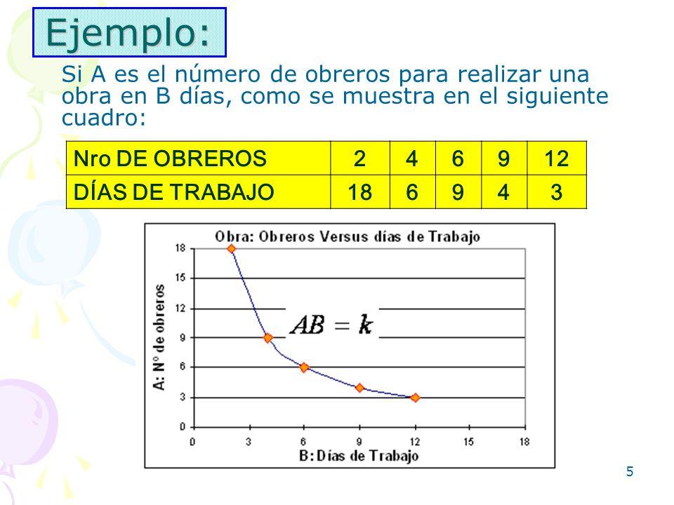 Ejemplo:Si A es el número de obreros para realizar una obra en B días, como se muestra en el siguiente cuadro: