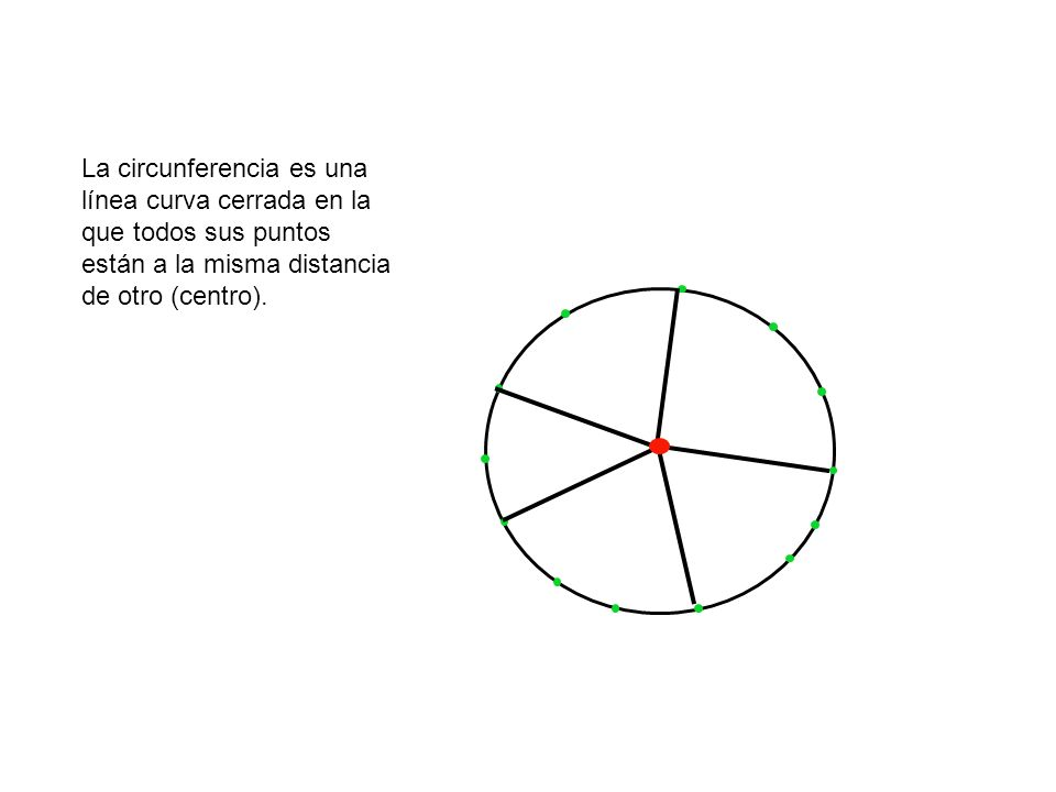 La circunferencia es una línea curva cerrada en la que todos sus puntos están a la misma distancia de otro (centro).