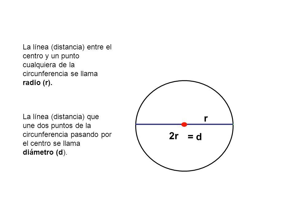 La línea (distancia) entre el centro y un punto cualquiera de la circunferencia se llama radio (r).