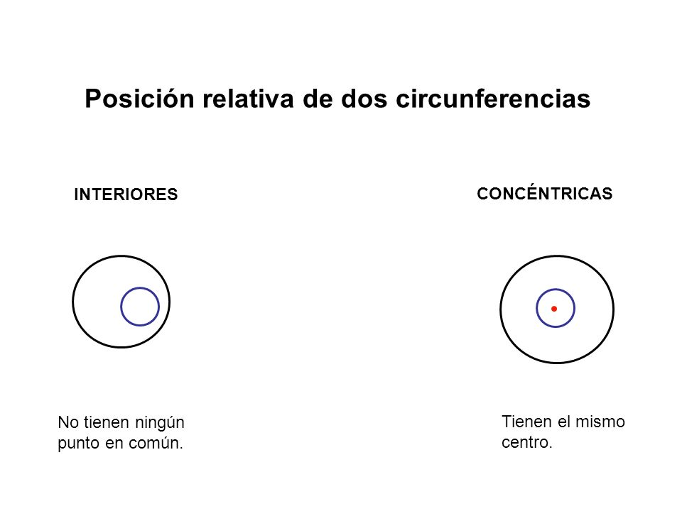 Posición relativa de dos circunferencias