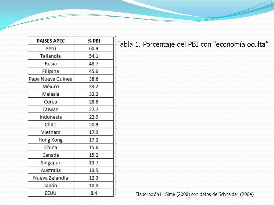 Tabla 1. Porcentaje del PBI con economía oculta