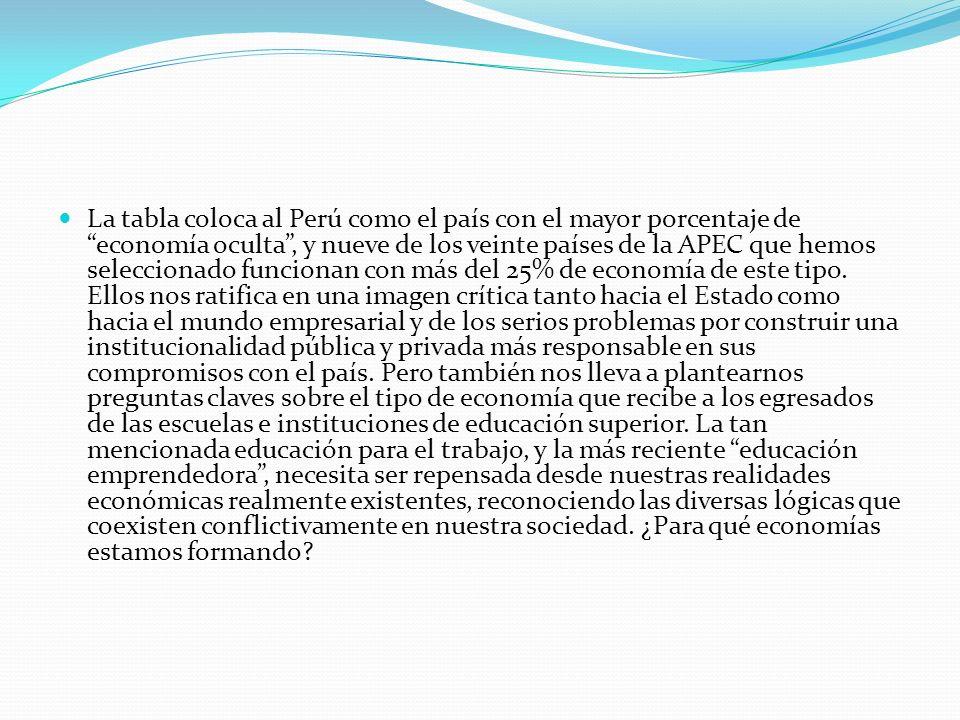 La tabla coloca al Perú como el país con el mayor porcentaje de economía oculta , y nueve de los veinte países de la APEC que hemos seleccionado funcionan con más del 25% de economía de este tipo.