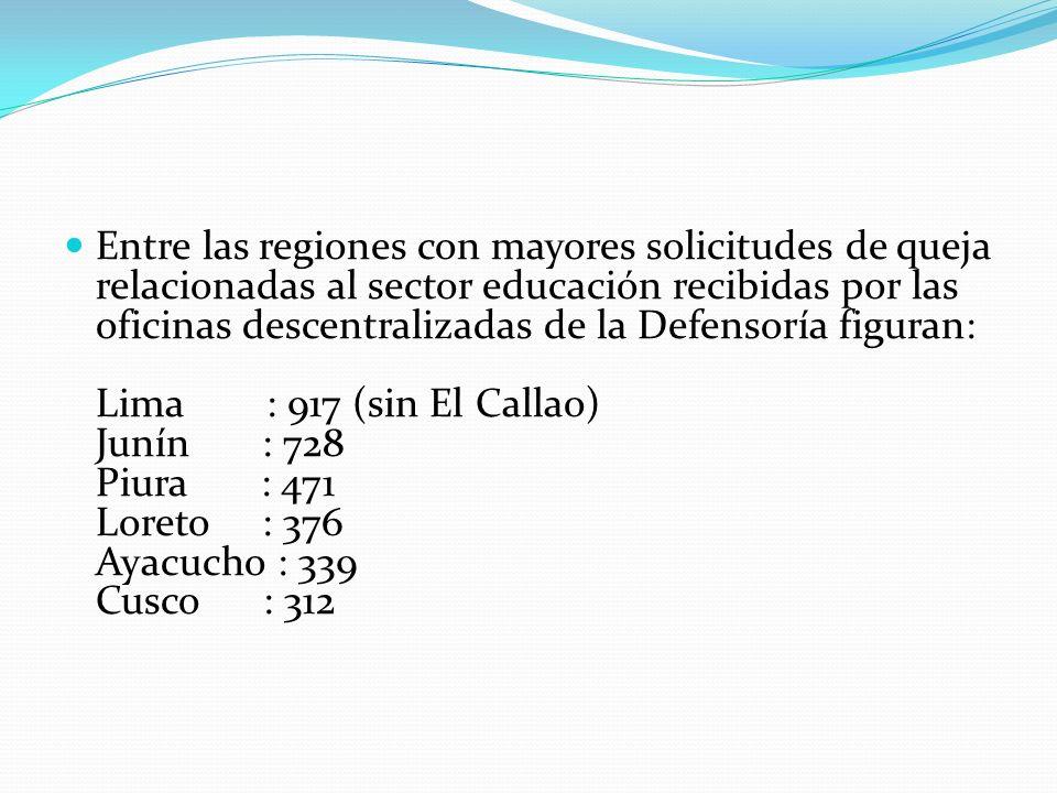 Entre las regiones con mayores solicitudes de queja relacionadas al sector educación recibidas por las oficinas descentralizadas de la Defensoría figuran: Lima : 917 (sin El Callao) Junín : 728 Piura : 471 Loreto : 376 Ayacucho : 339 Cusco : 312