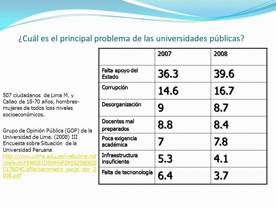 ¿Cuál es el principal problema de las universidades públicas