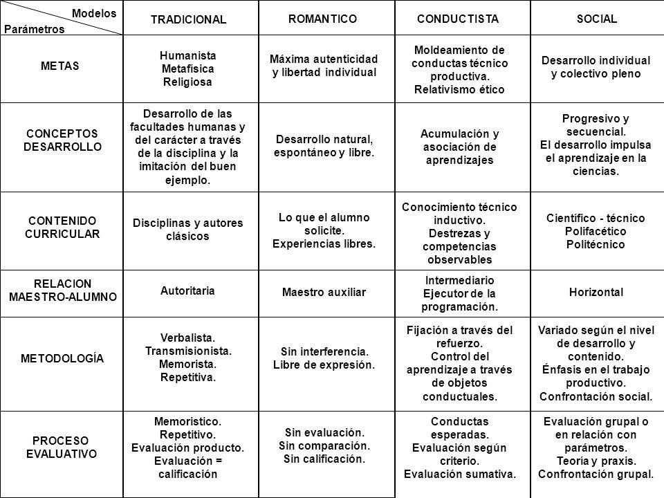 CONCLUSIONES Modelos Parámetros METAS CONCEPTOS DESARROLLO CONTENIDO