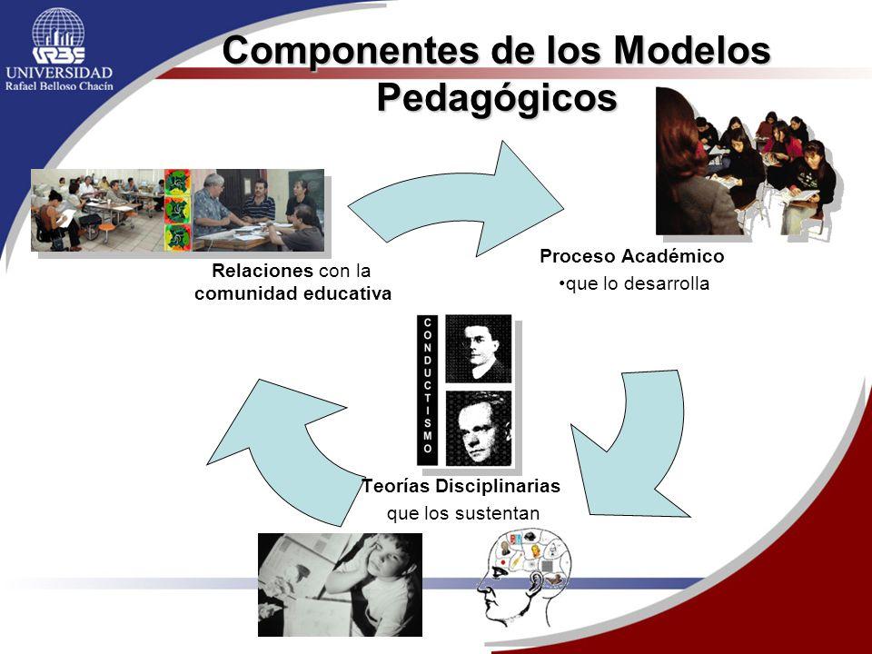 Componentes de los Modelos Pedagógicos