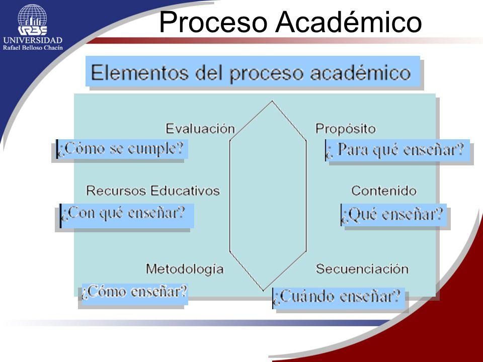 Proceso Académico Se requiere de un proceso académico para operativizarlas y materializarlas. La praxis educativa debe cumplir con.