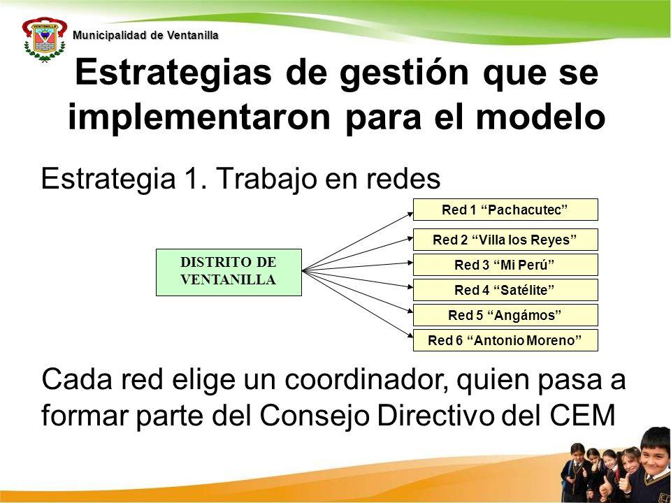 Estrategias de gestión que se implementaron para el modelo