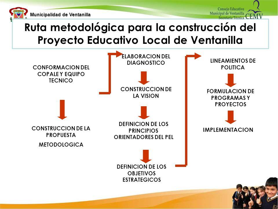 Ruta metodológica para la construcción del Proyecto Educativo Local de Ventanilla