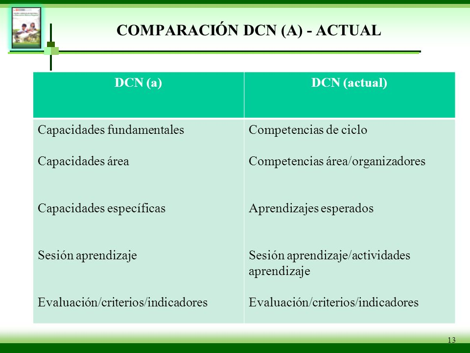 COMPARACIÓN DCN (A) - ACTUAL