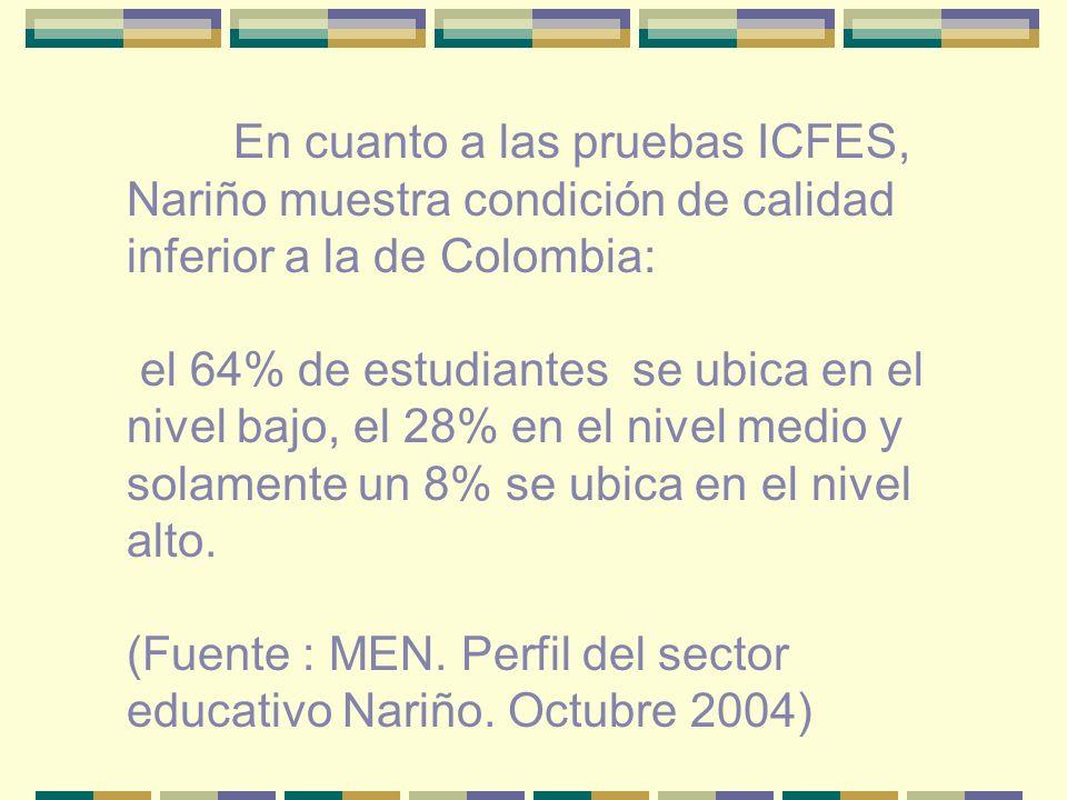 En cuanto a las pruebas ICFES, Nariño muestra condición de calidad inferior a la de Colombia: