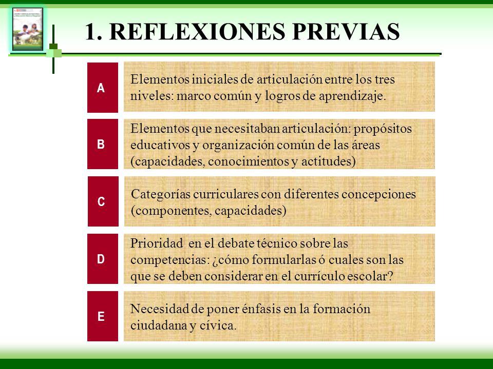 1. REFLEXIONES PREVIASA. Elementos iniciales de articulación entre los tres niveles: marco común y logros de aprendizaje.