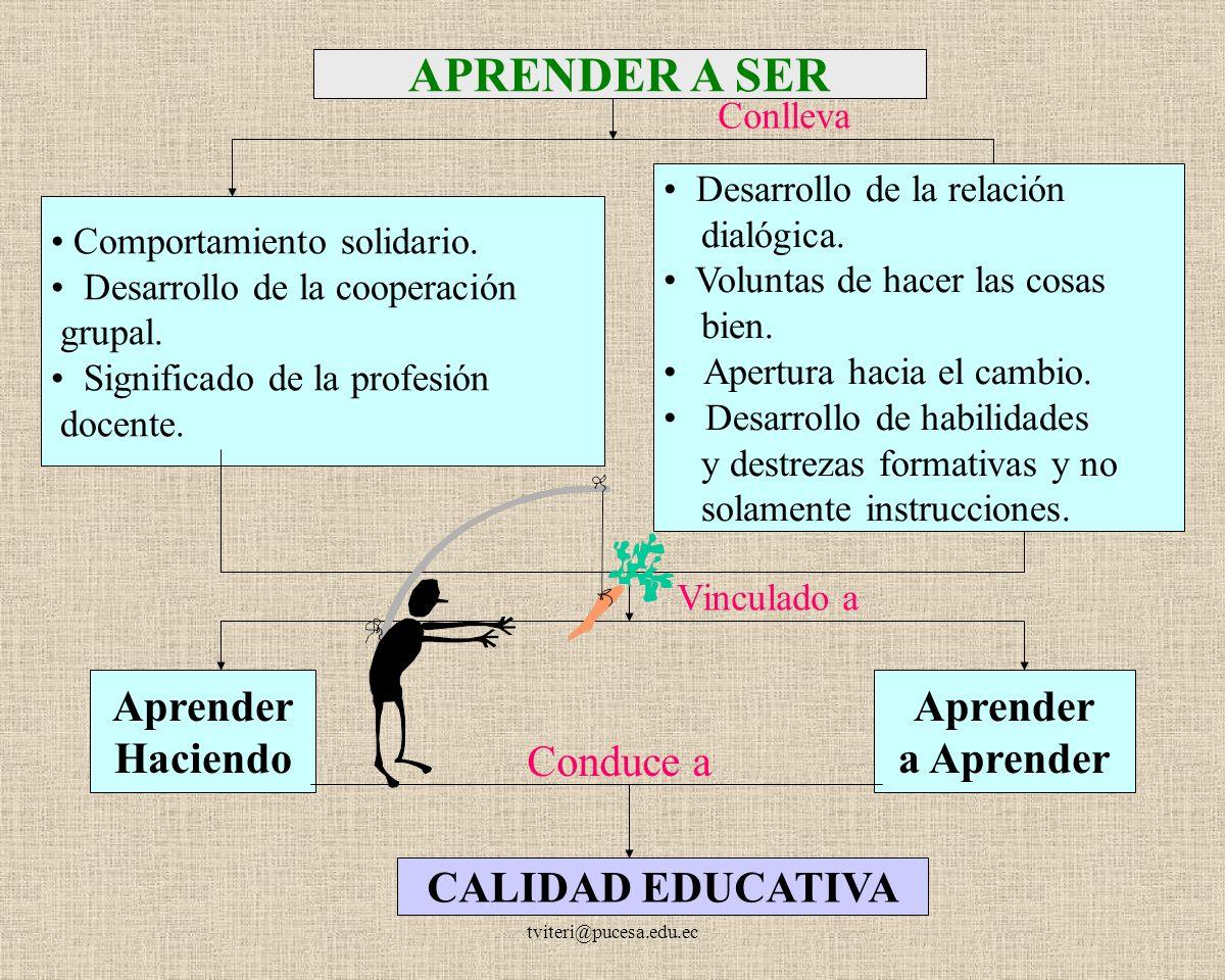 APRENDER A SER Aprender Haciendo Aprender a Aprender Conduce a