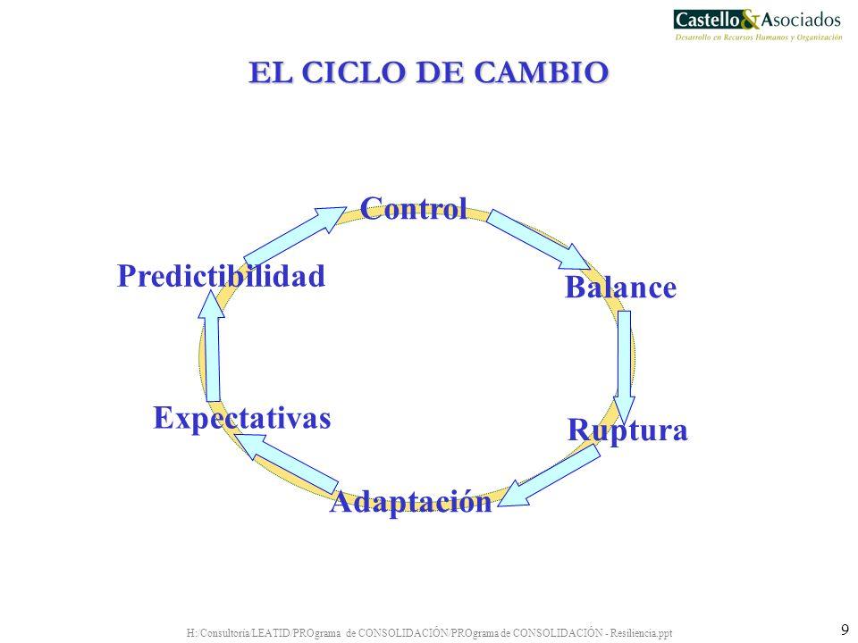 EL CICLO DE CAMBIO Control Predictibilidad Balance Expectativas