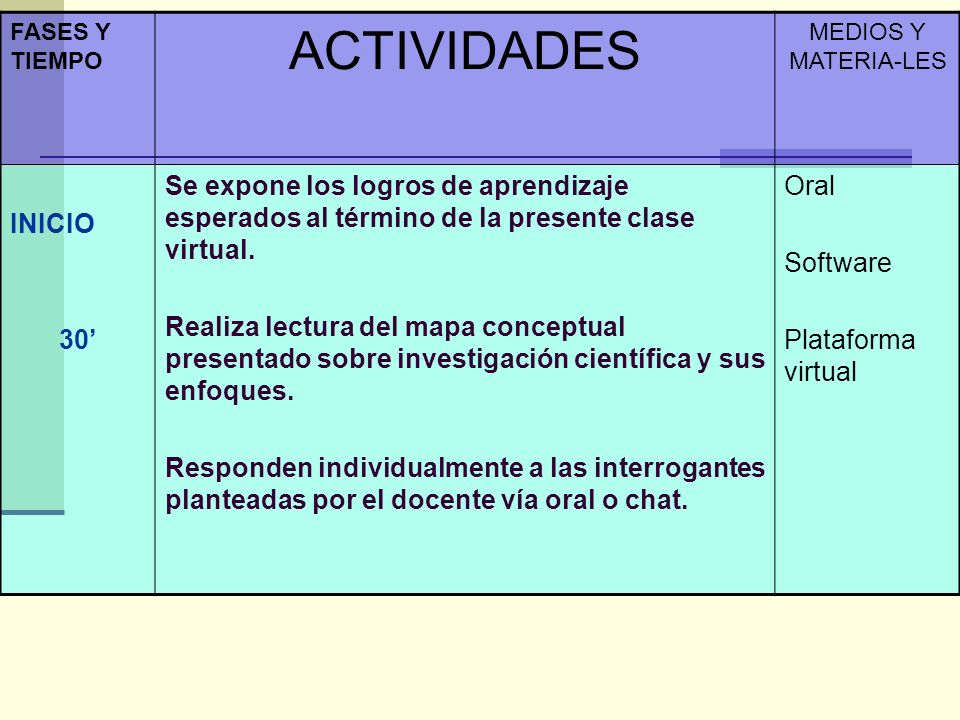 FASES Y TIEMPO ACTIVIDADES. MEDIOS Y MATERIA-LES. INICIO. 30'