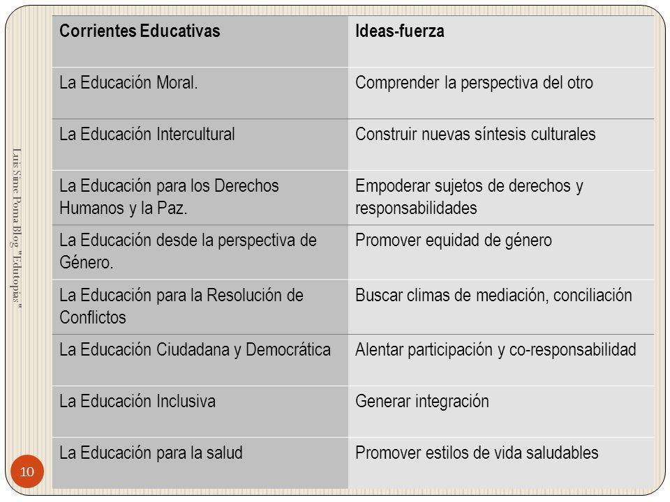 Corrientes Educativas Ideas-fuerza La Educación Moral.