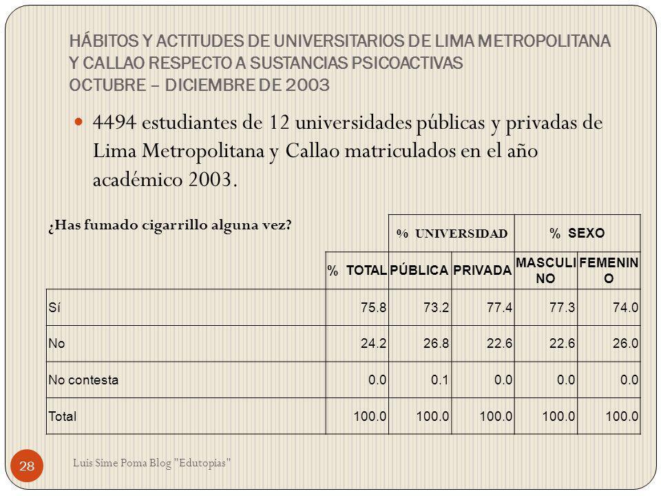HÁBITOS Y ACTITUDES DE UNIVERSITARIOS DE LIMA METROPOLITANA Y CALLAO RESPECTO A SUSTANCIAS PSICOACTIVAS OCTUBRE – DICIEMBRE DE 2003