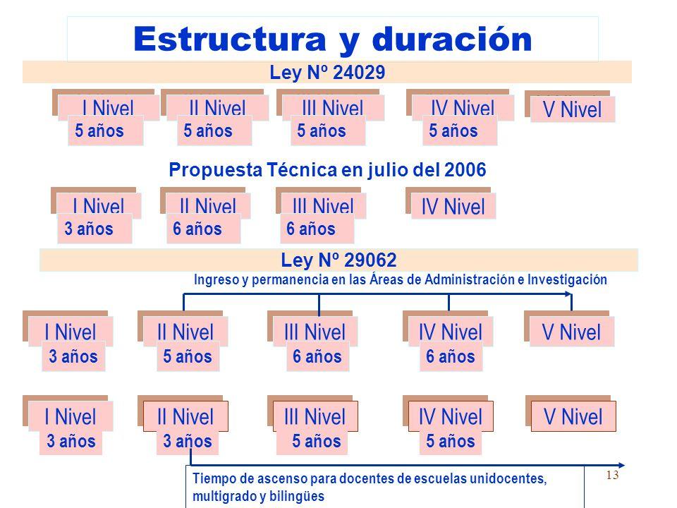 Propuesta Técnica en julio del 2006