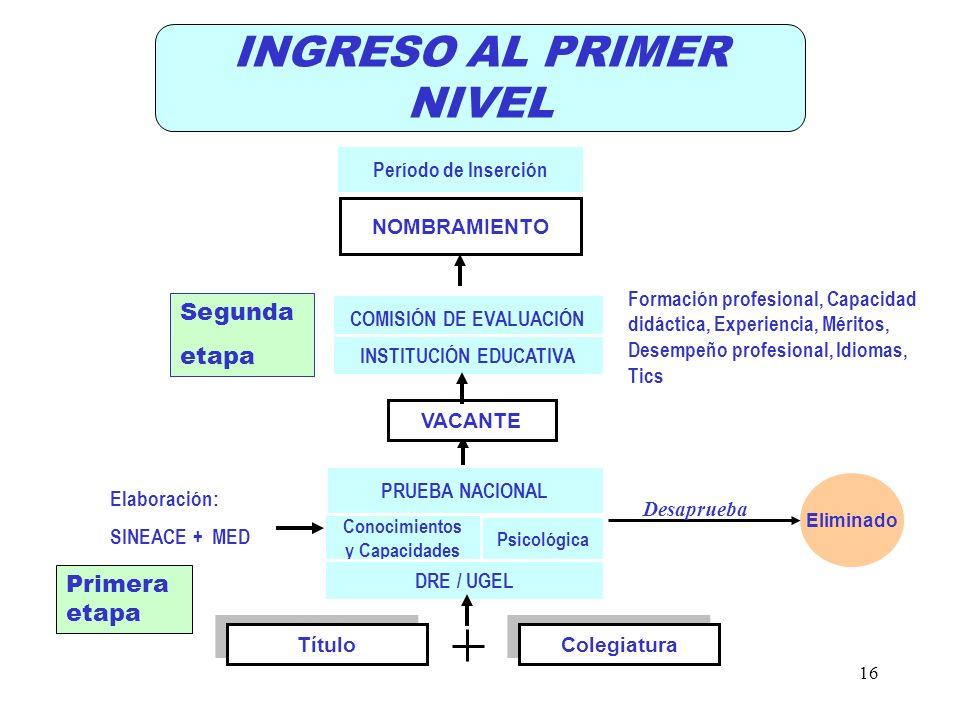 INGRESO AL PRIMER NIVEL