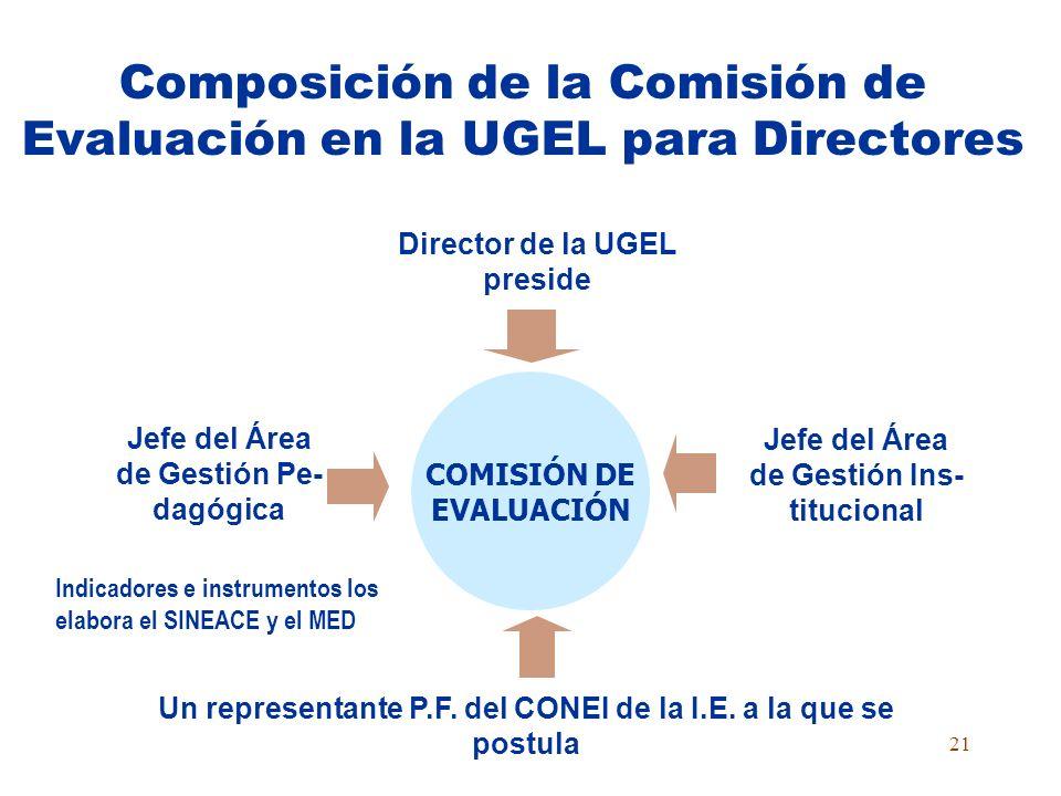 Composición de la Comisión de Evaluación en la UGEL para Directores