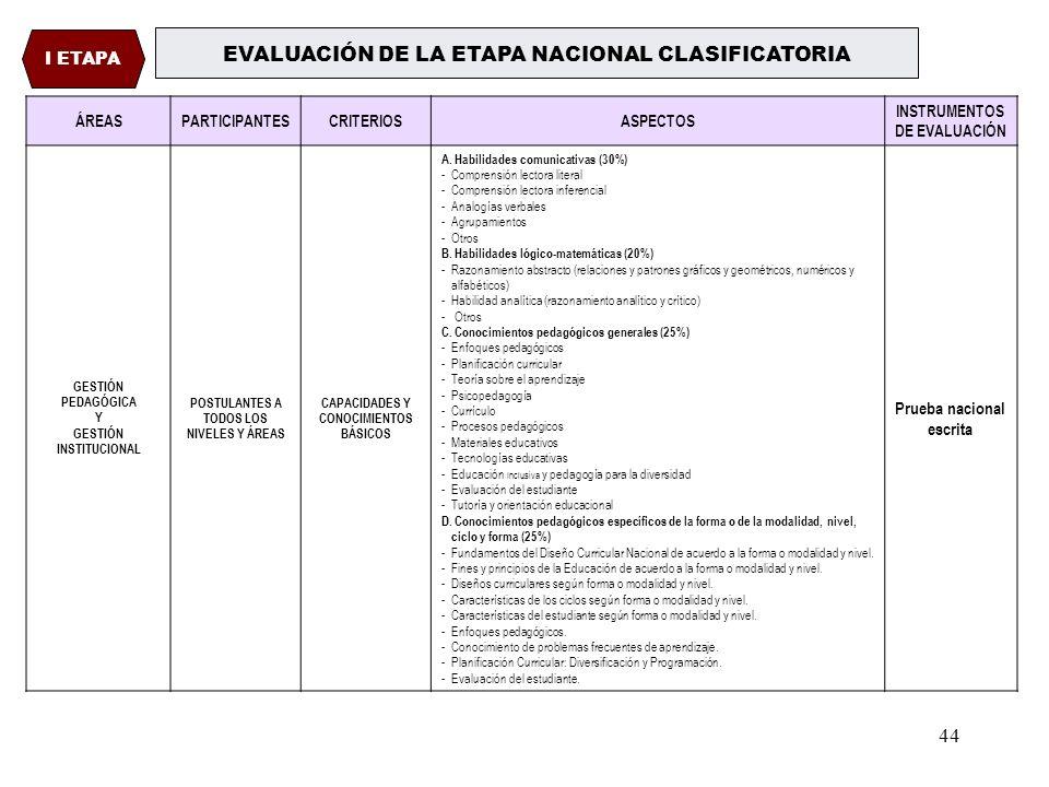 EVALUACIÓN DE LA ETAPA NACIONAL CLASIFICATORIA