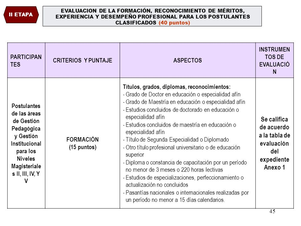 Se califica de acuerdo a la tabla de evaluación del expediente Anexo 1