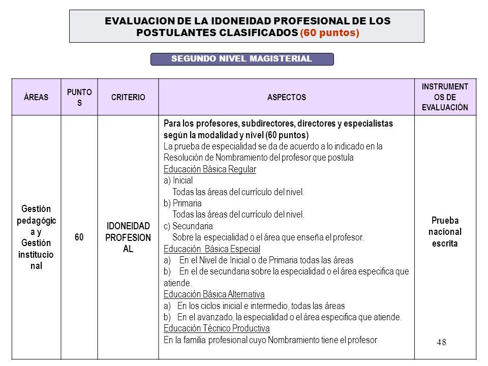Gestión institucional 60 IDONEIDAD PROFESIONAL