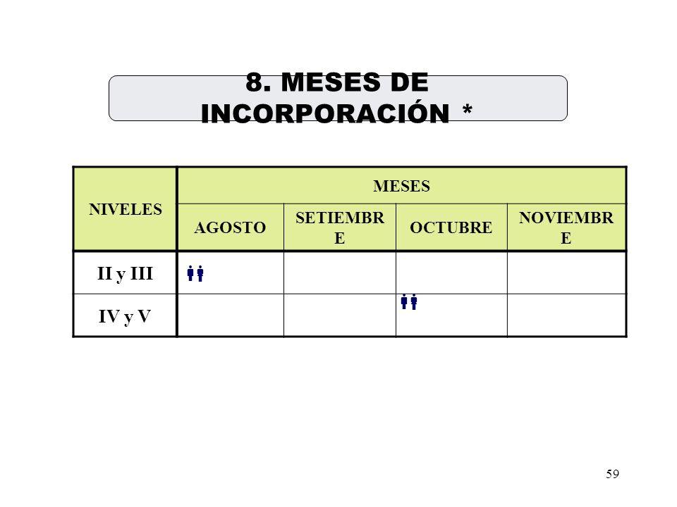 8. MESES DE INCORPORACIÓN *