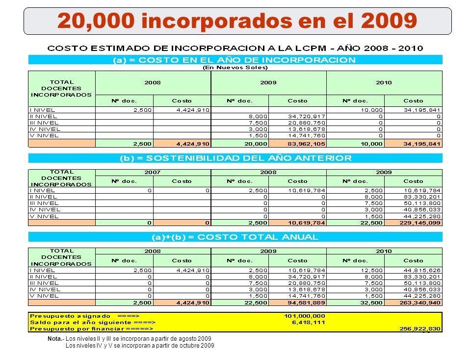 20,000 incorporados en el 2009