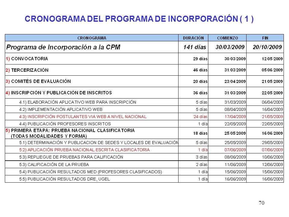 CRONOGRAMA DEL PROGRAMA DE INCORPORACIÓN ( 1 )