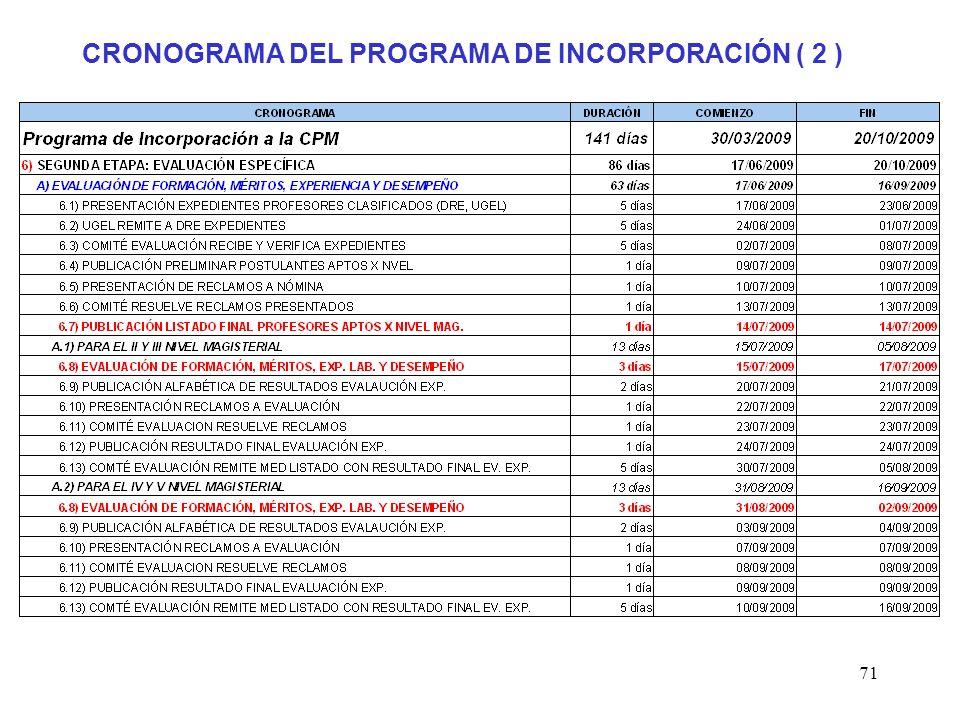 CRONOGRAMA DEL PROGRAMA DE INCORPORACIÓN ( 2 )