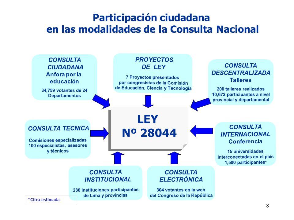 Participación ciudadana en las modalidades de la Consulta Nacional