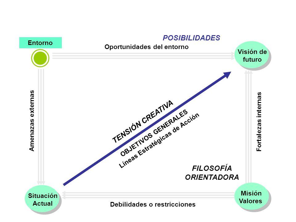 POSIBILIDADES TENSIÓN CREATIVA FILOSOFÍA ORIENTADORA REALIDADES