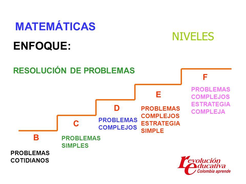MATEMÁTICAS NIVELES ENFOQUE: RESOLUCIÓN DE PROBLEMAS F E D C B