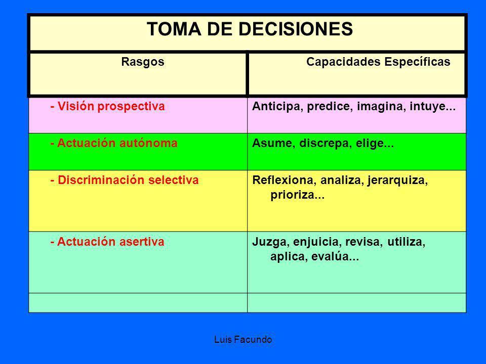 TOMA DE DECISIONES Rasgos Capacidades Específicas - Visión prospectiva