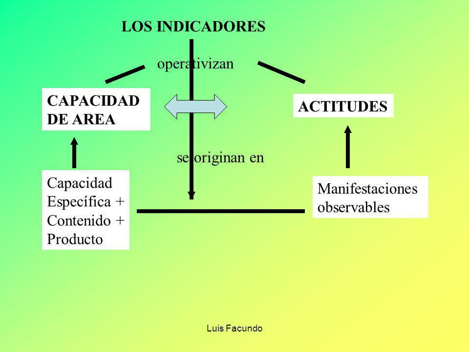 LOS INDICADORES operativizan CAPACIDAD ACTITUDES DE AREA