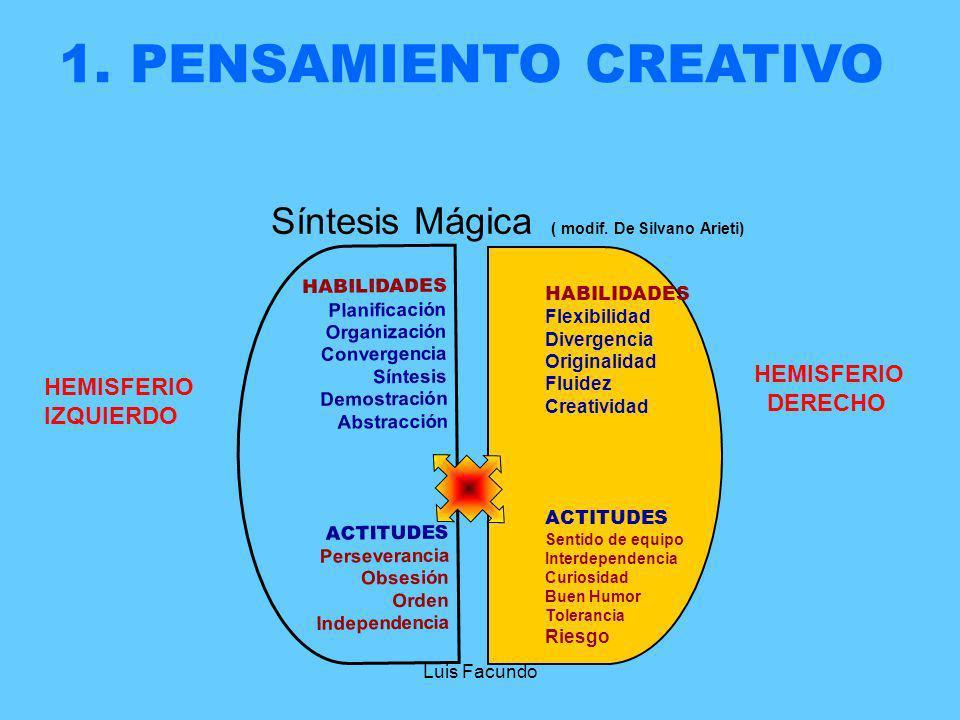 Síntesis Mágica ( modif. De Silvano Arieti)