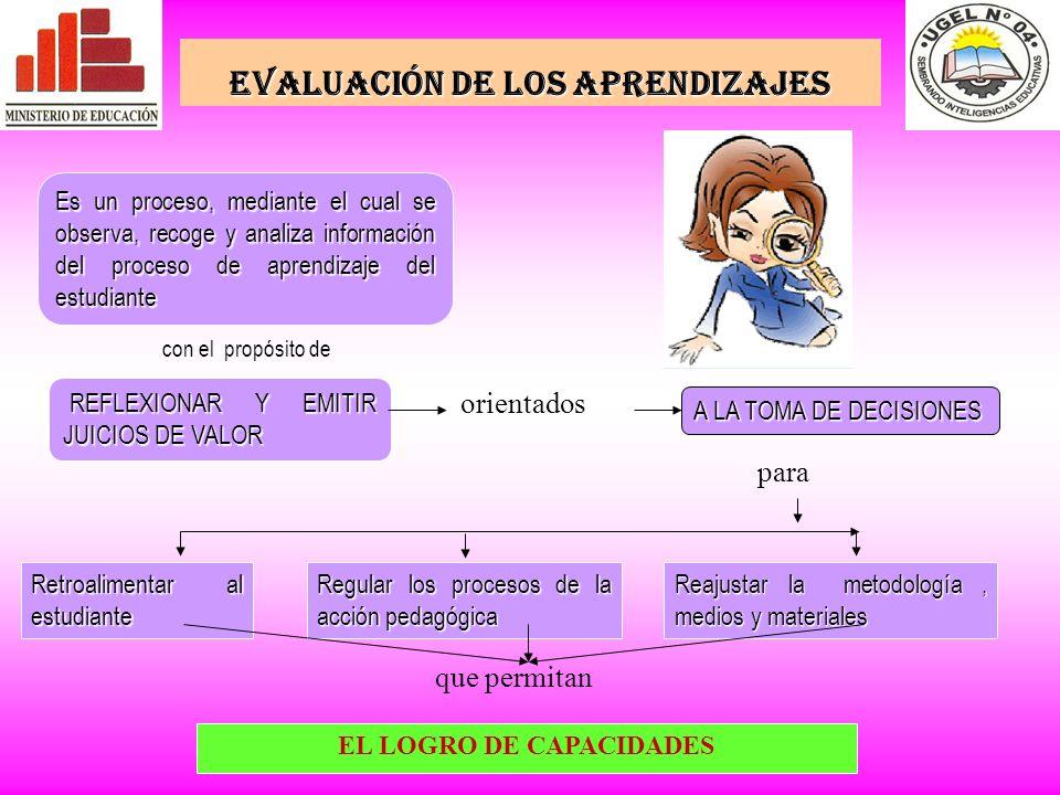 EVALUACIÓN DE LOS APRENDIZAJES EL LOGRO DE CAPACIDADES