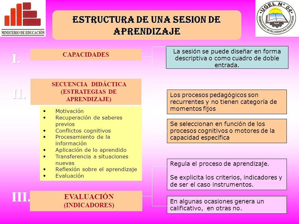 ESTRUCTURA DE UNA SESION DE APRENDIZAJE (ESTRATEGIAS DE APRENDIZAJE)