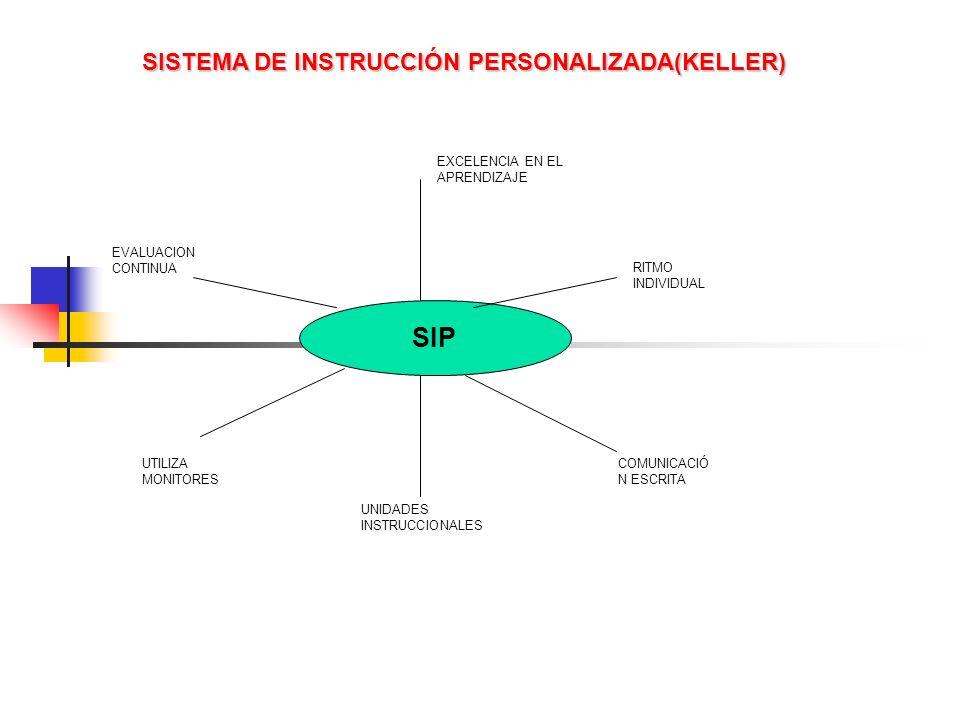 SISTEMA DE INSTRUCCIÓN PERSONALIZADA(KELLER)