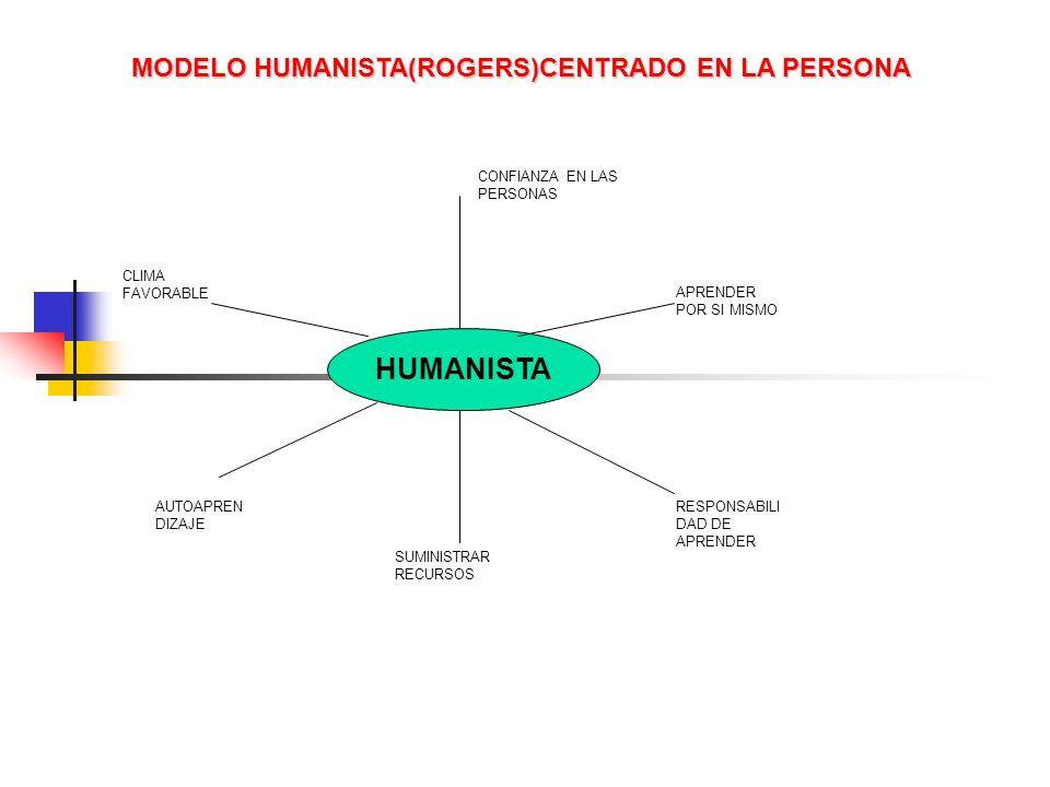 MODELO HUMANISTA(ROGERS)CENTRADO EN LA PERSONA